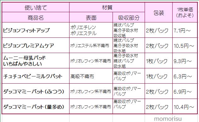 使い捨て母乳パッドメーカー比較表