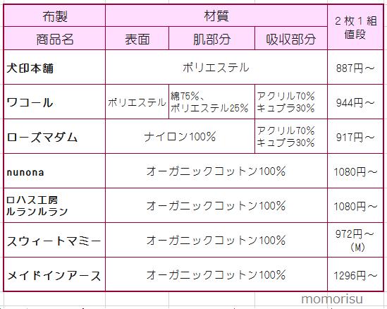 布製母乳パッド メーカー比較表