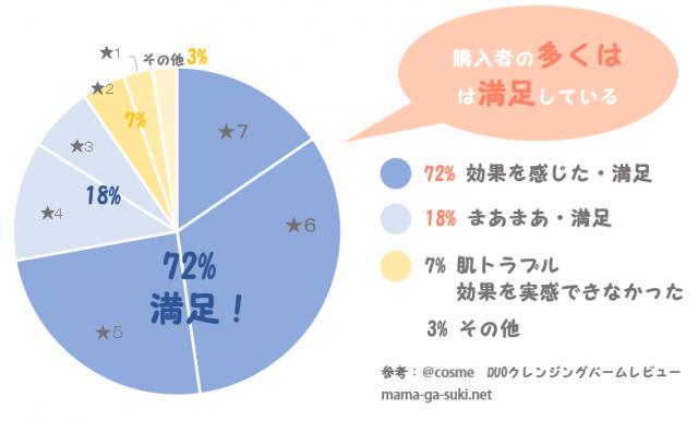 DUOクレンジングバームの口コミや効果をまとめた円グラフ