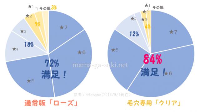 DUOクレンジングバームとクリアを比較した円グラフ