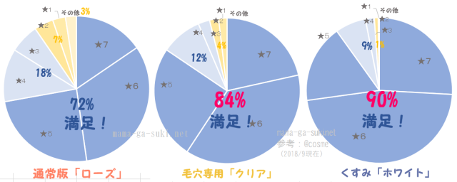 DUOクレンジングバーム3種類を比較した円グラフ