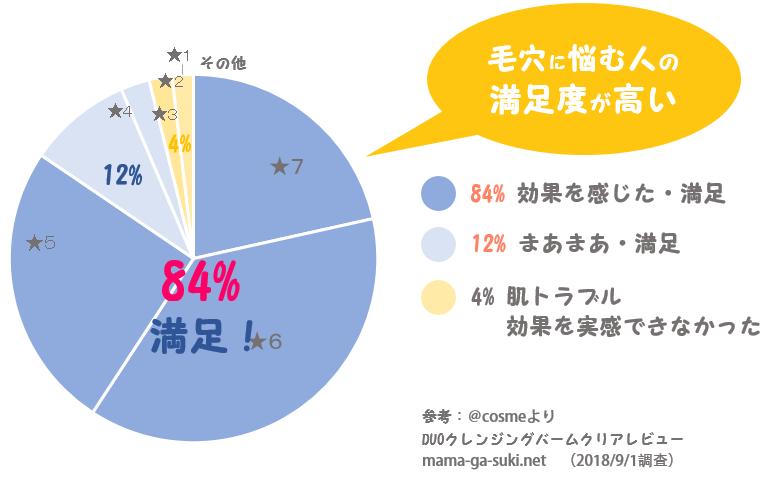 DUOクレンジングバームの満足度円グラフ
