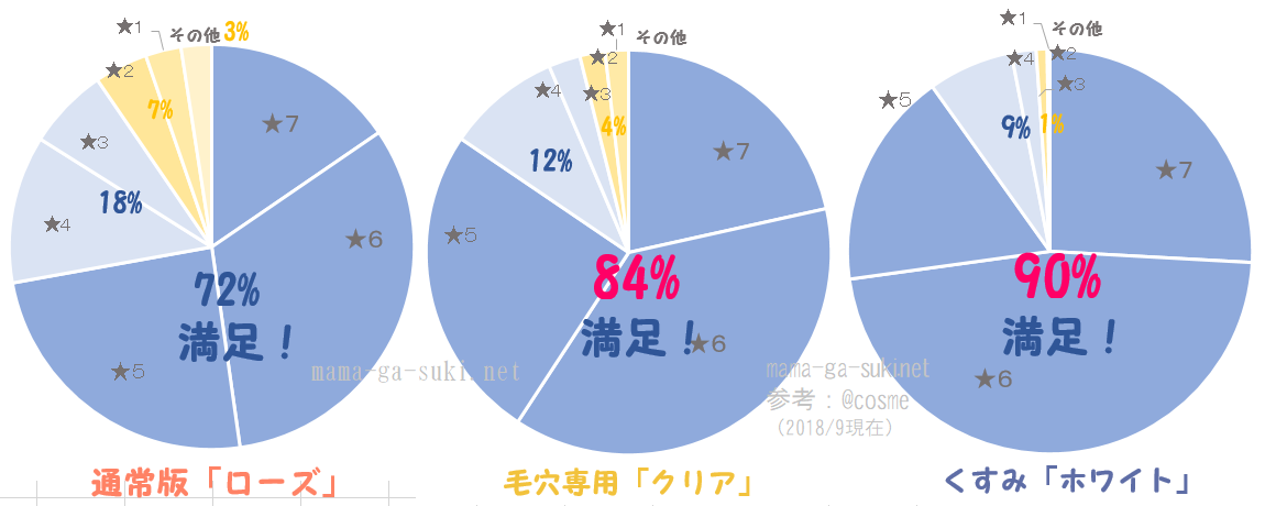 DUOクレンジングバーム口コミの円グラフ