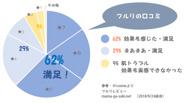 フルリの口コミをまとめた円グラフ