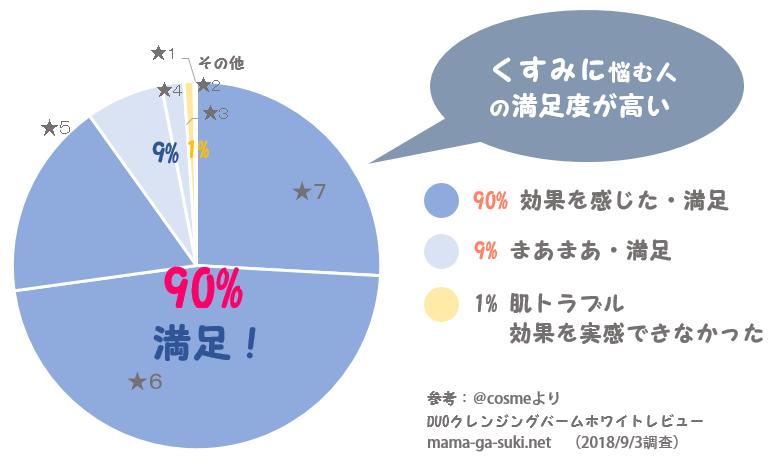 DUOクレンジングバームホワイトの満足度 円グラフ