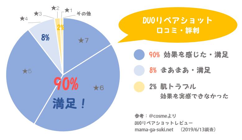 DUOリペアショットの口コミを調べた円グラフ