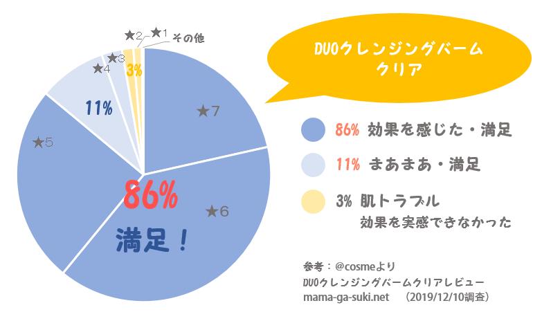 DUOクレンジングバームクリアの毛穴満足度円グラフ