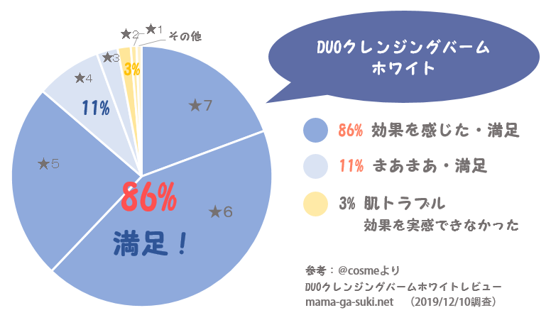 DUOクレンジングバームホワイトの口コミ円グラフ