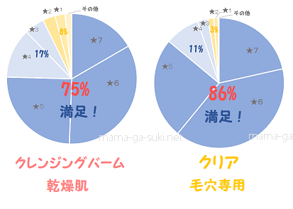 DUOクレンジングバームとクリアの満足度円グラフ