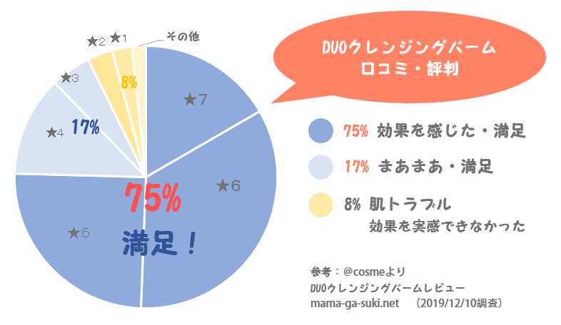 DUOクレンジングバーム口コミ円グラフ